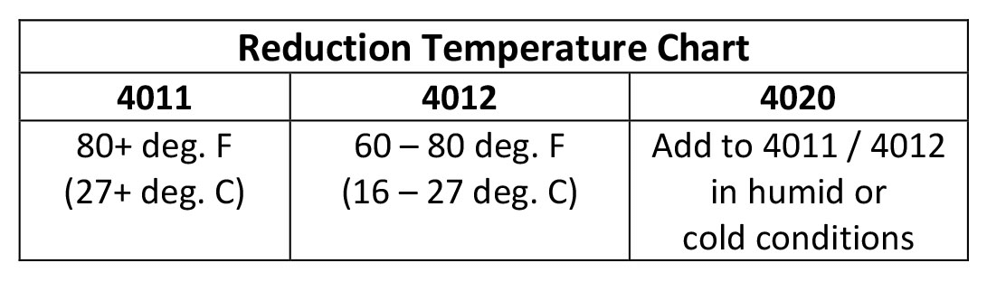 Reduction Temperature Chart